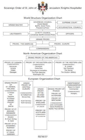 SOSJ Organization Structure